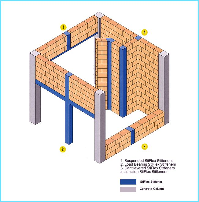 Lintel Required For Walls Higher Than 3m And Stiffener