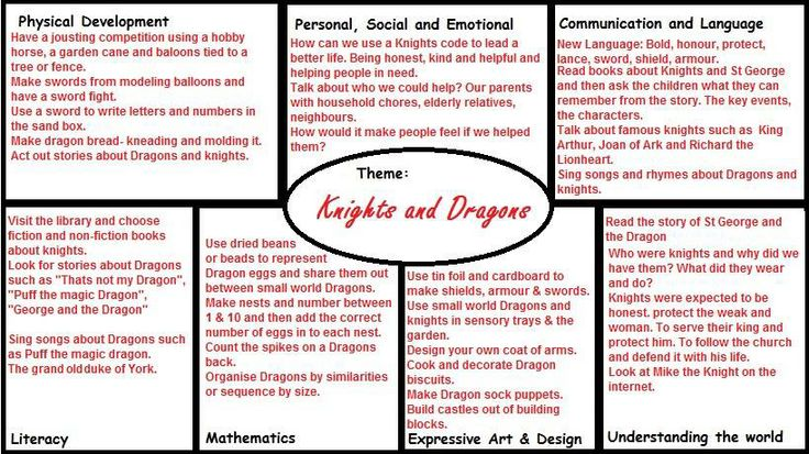 Knights and Dragons EYFS Plan