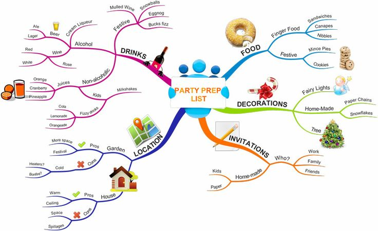 mind maps for planning essays