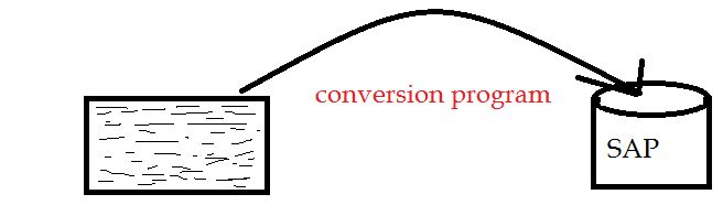 REAL TIME SAP FICO SCENARIOSrealtime sap fico scenarios and Issues:Conversions in sap,