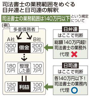 司法書士は弁護士に代わって債務整理をどこまで行えるのか。日弁連と日本司法書士会連合会(日司連)で解釈が対立する中、多重債務者が司法書士を訴えた訴訟で最高裁が27日、統一的な判断を示す見通しだ。士業の「縄張り」をめぐる異例の争いは、どちらに軍配が上がるのか。成