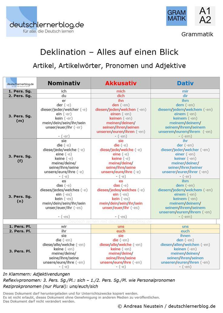 Deklination Deutsch U2013 Artikel, Artikelwörter, Pronomen, Adjektive   A1 A2