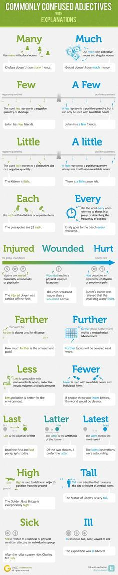 Learn-English-Grammar-Infographic-3