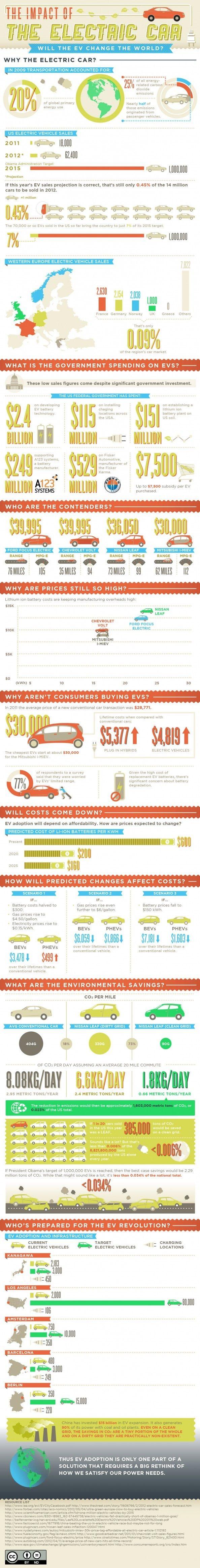 Impact de la voiture électrique et son développement dans l'industrie en 2012