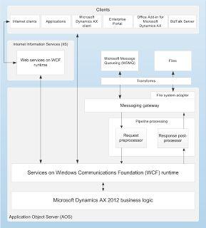 .: Microsoft Dynamics AX 2012 Architecture