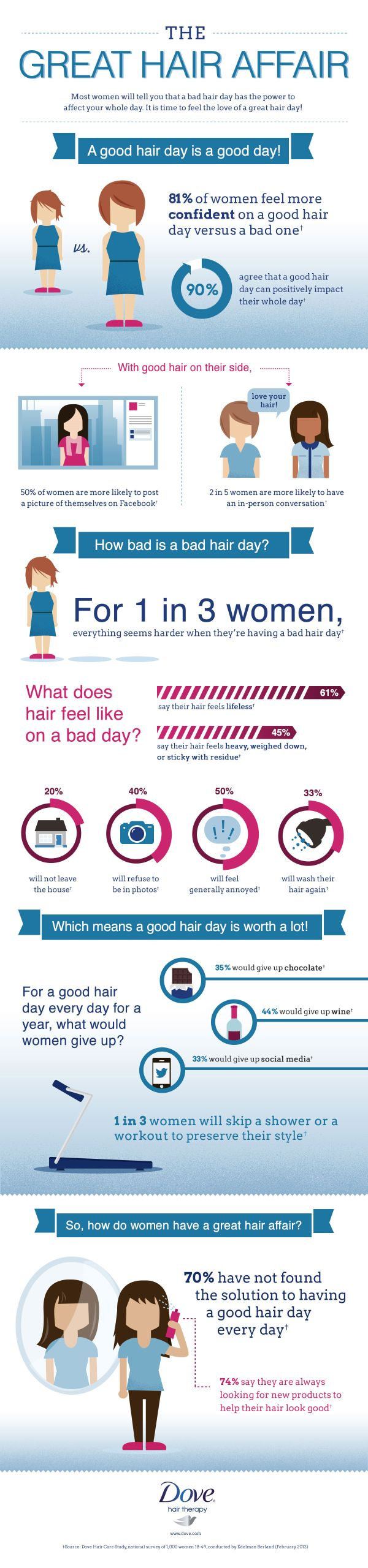 A Dove Hair Care Study in infographic form. Who knew great hair did so much for your day?