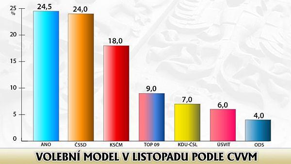 Podle listopadového (2013)  volebního modelu CVVM má nejsilnější podporu hnutí ANO (24,5 procenta) před ČSSD (24 procent), komunisty (18 procent), TOP 09 (devět procent), lidovci (sedm procent) a Úsvitem (šest procent). ODS by získala pouhá čtyři procenta.