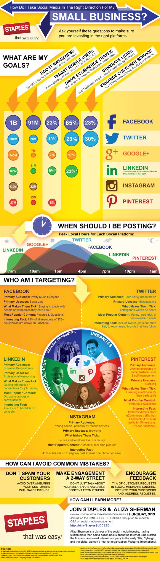 ENTREPRENEURSHIP - What Social Networks Should You Use to Promote Your Business or Blog? [Infographic]