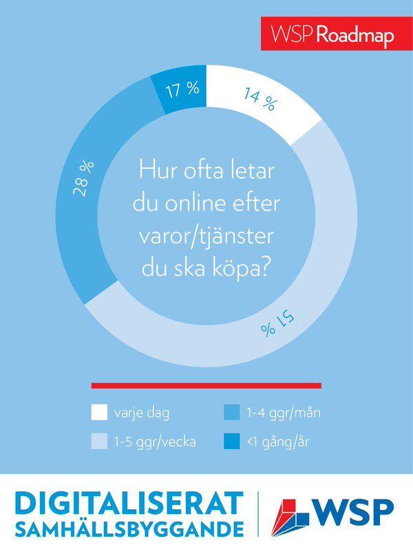 WSP Sverige (@WSP_Sverige) | Twitter