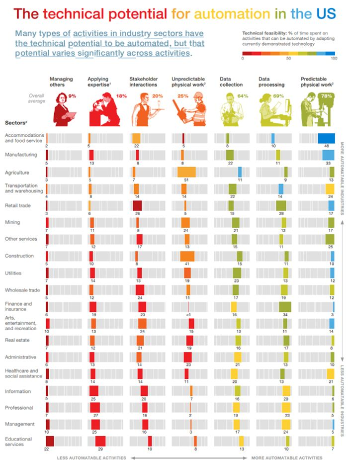 Best Mckinsey Images On   Business Change Management
