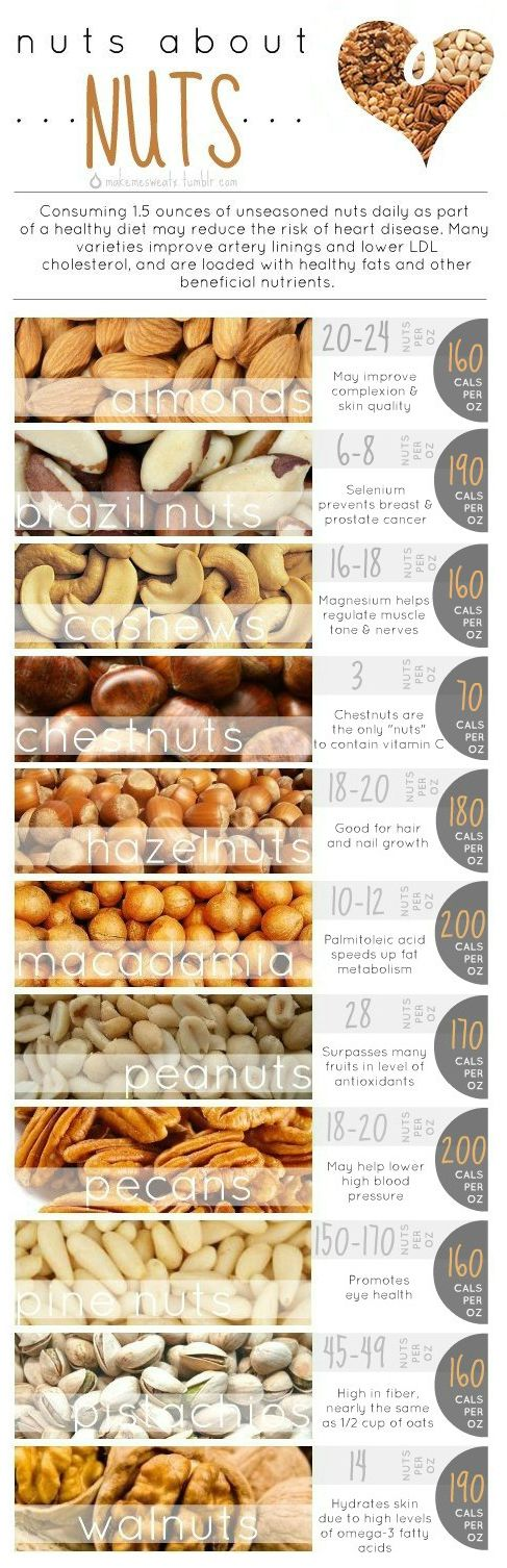 Benefits of Eating Nuts ~ via www.natashainoz.com/2014/06/top-5-superfoods-for-health-and.html