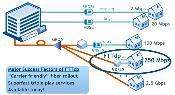 Fig.1 – FTTdp success factors