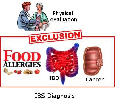 How are small intestine problems diagnosed?