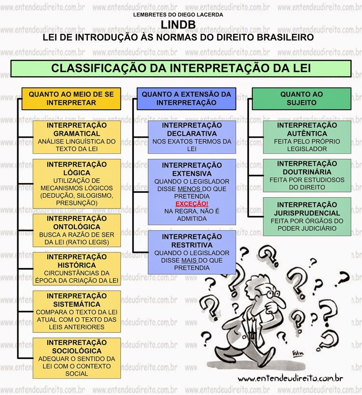 Lei De IntroduçãO àS Normas Do Direito Brasileiro