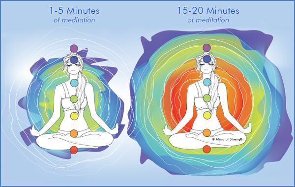 Život je mnohdy velice stresující, ale není nutné, aby byl. Můžete se propojit, uvolnitsvé vnitřní štěstí a k tomu vám velmi dobře může pomoci meditace. Pokud se naladíte na sebe a dáte si práci s tím, nasytit své fyzické, mentální, emoční a spirituální bytí, dovolíte stresu se rozpustit a tak můžete být více ve spojení se svým klidem a naladit se na prostor. V meditaci, když se naladíte na svůj dech a vědomí, stanete se probuzenými vůči opravdové přítomnosti uvnitř. V tomto stavu můžete…