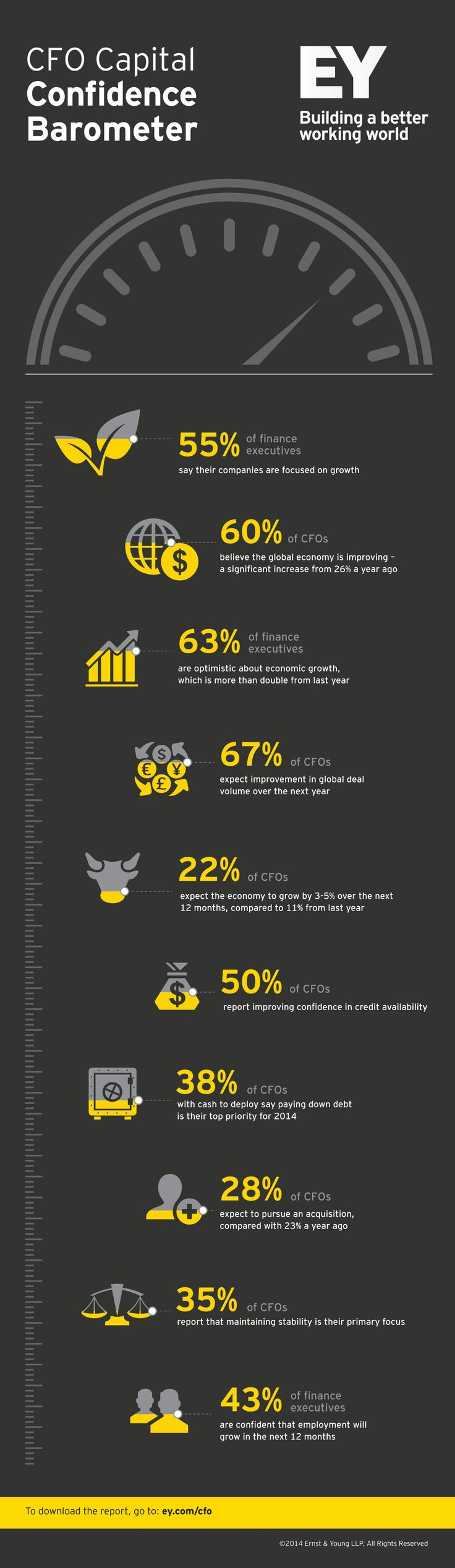 The #EY CFO Capital Confidence Barometer features the views of 376 CFOs on the economy, growth, access to capital, M&A and more. Visit www.ey.com/cfo to download the latest report.Cfo Programs, Ey Cfo, 376 Cfos, Visit Www Ey Com Cfo, Cfo Capitals