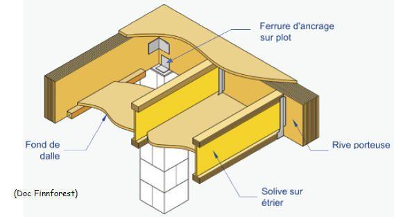 Construction de maisons ossature bois ct details and ideas en 2019 pinterest ossature bois - Maison bois sur plots ...