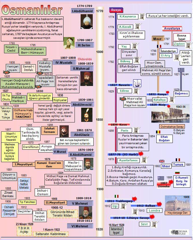 Osmanlılar IV. III. Mustafa'nın kardeşi I. Abdülhamid 'in saltanatı (1774-89) Rus baskısının devam ettiği dönemdir. 1774 Kaynarca ...