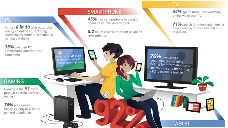 Les habitudes media des ados et jeunes adultes (13-24, Google USA - 2012) // The Media Habits of Teens and Young Adults (13-24, Google USA - 2012)