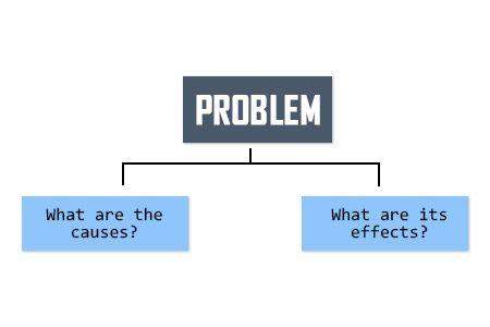 Easy problem solution essay topics