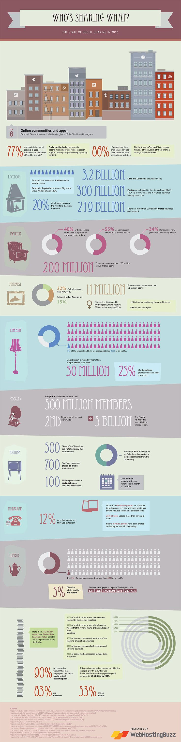 The State Of Social Sharing In 2013 [INFOGRAPHIC]