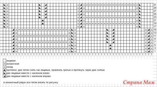 Узоров Миссони имеется большое множество, но принцип вязания их почти одинаков.