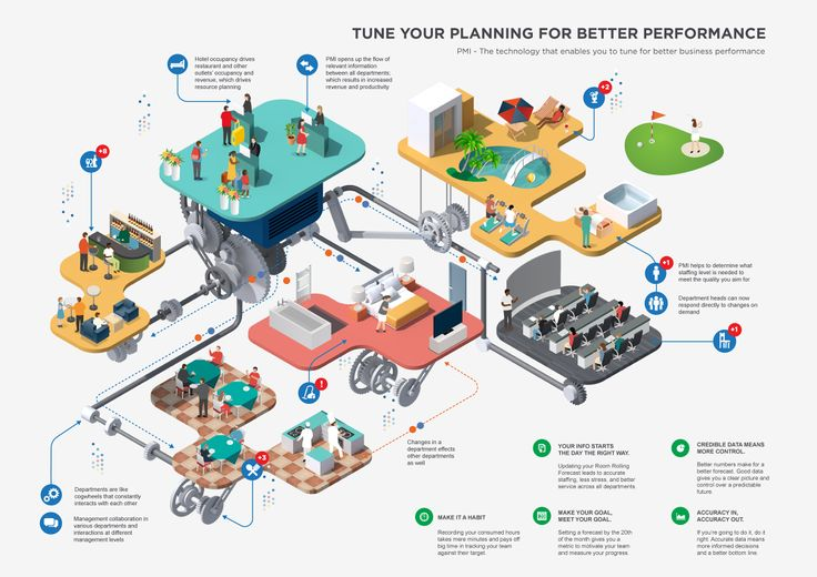PMI infographic - Jing Zhang illustration #isometric