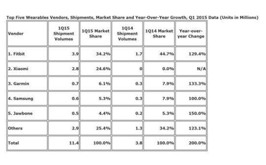 샤오미, 웨어러블서도 돌풍…세계 시장 2위 '껑충' : 네이버 뉴스