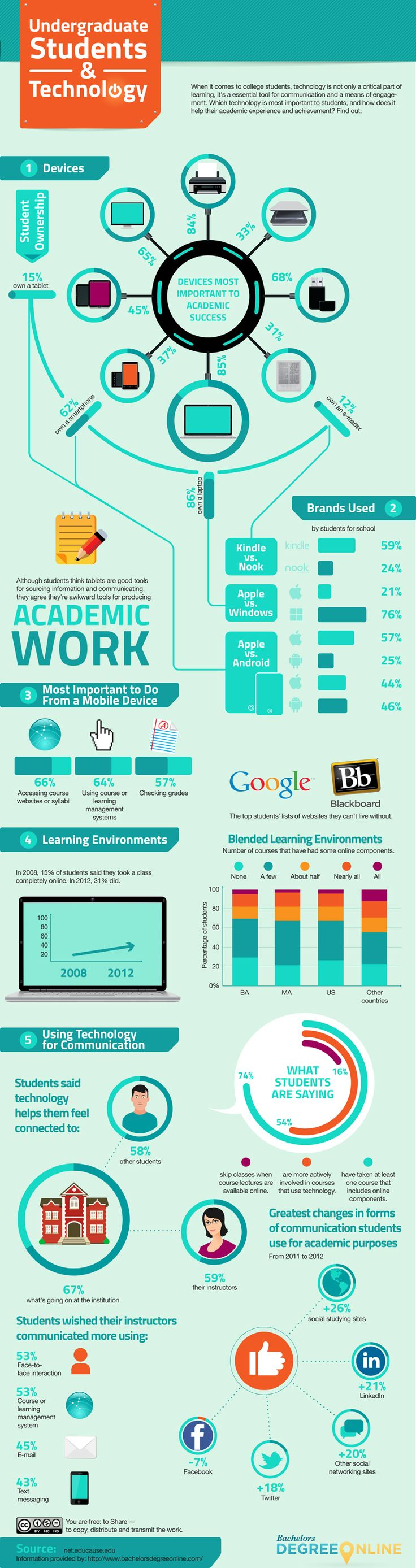 This info graphic is relatable for a college student such as myself.  This graphic shows the way students use their technology for educational purposes.  It also gives some different percentages for the amount of technology students have, such as whether or not they have an iPad or other tablet.  It gives a lot of positive statistics about the amount of online classes that people are taking.  In addition it shows that a lot of students are using to connect with their community.