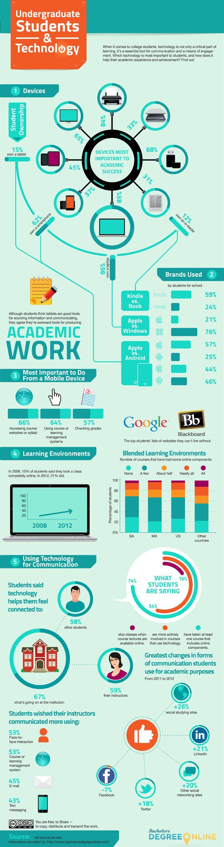Undergraduate Students & Technology