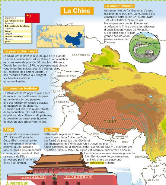 Fiche exposés : La Chine