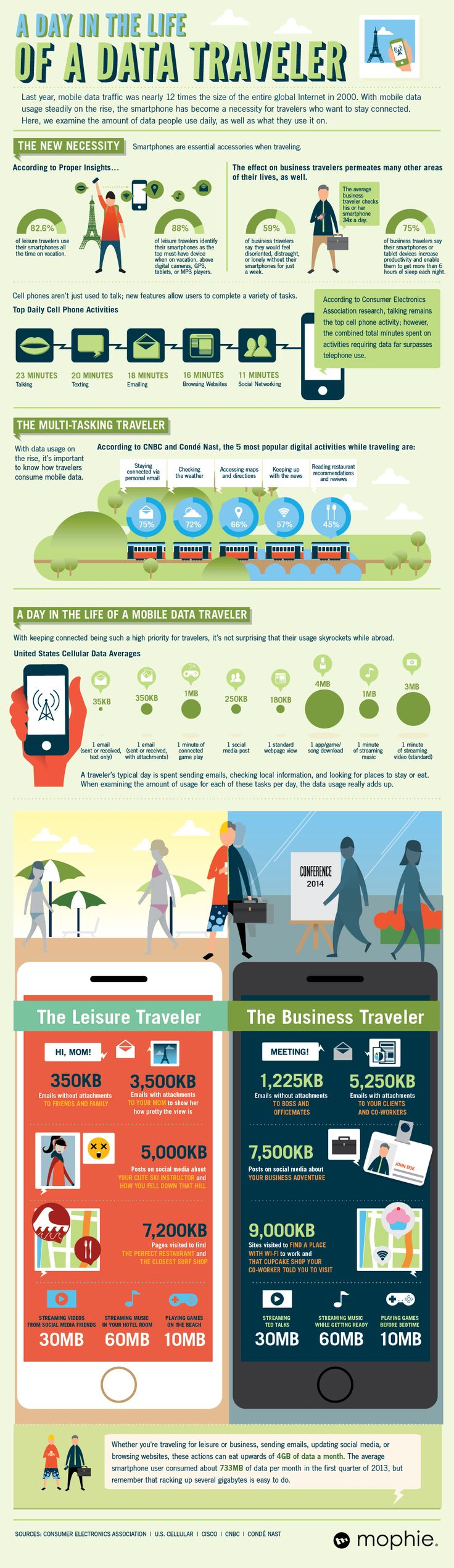 A day in the life of a data traveler #infographic