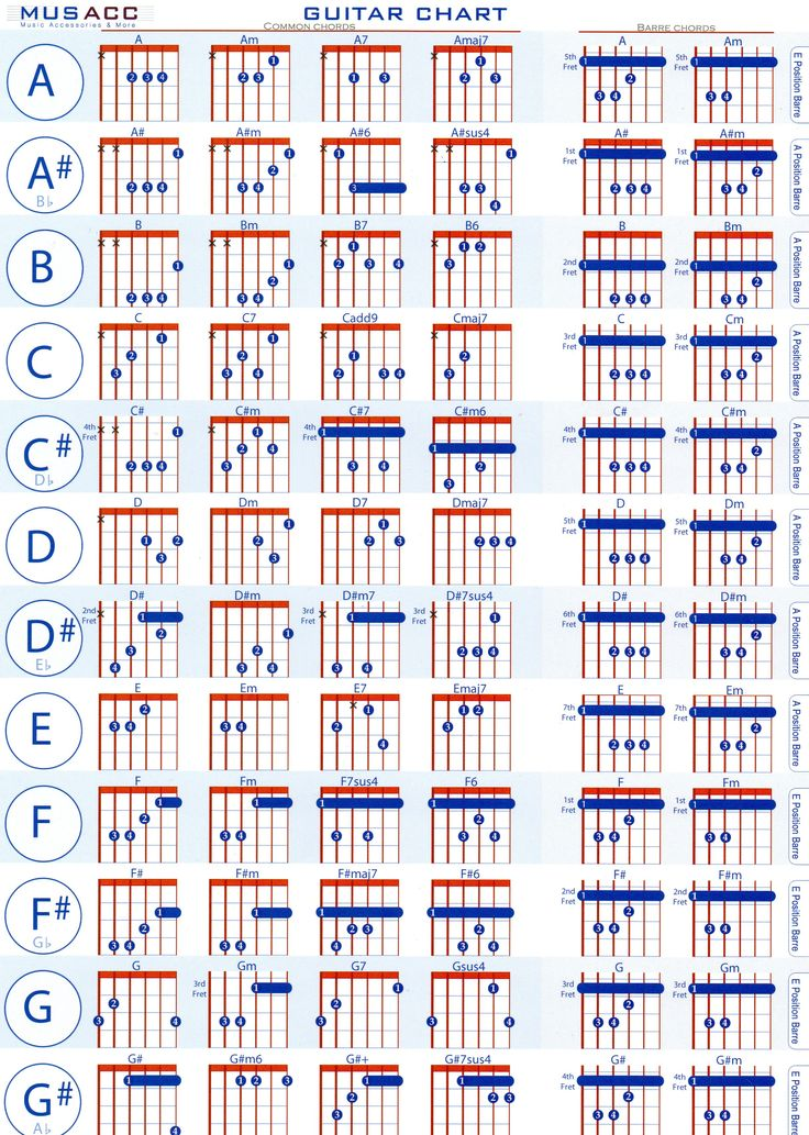 This is a graphic of Current Printable Guitar Chord Chart Pdf