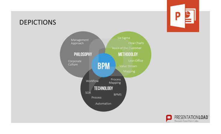 The keywords for Business Process Management are Philosophy, Methodology, and Technology. http://www.presentationload.com/process-management.html