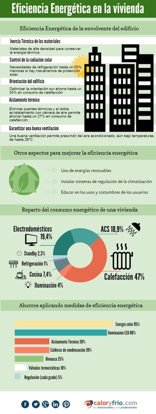 #eficienciaenergética en los Edificios #edificiossostenibles #ahorroenergía #infografíascyf