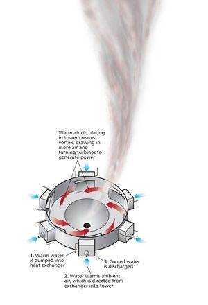 Avetech - Tornadoes may be destructive, but even funnel clouds have a silver lining. Inspired by the process that creates natural twisters, electrical engineer Louis Michaud of Canada's AVEtec Energy Corp. designed a nonpolluting source of swirling power he calls the Atmospheric Vortex Engine. The device can spin waste heat from power plants into usable energy.   Source:  http://discovermagazine.com/2013/september/08-tornado-tech