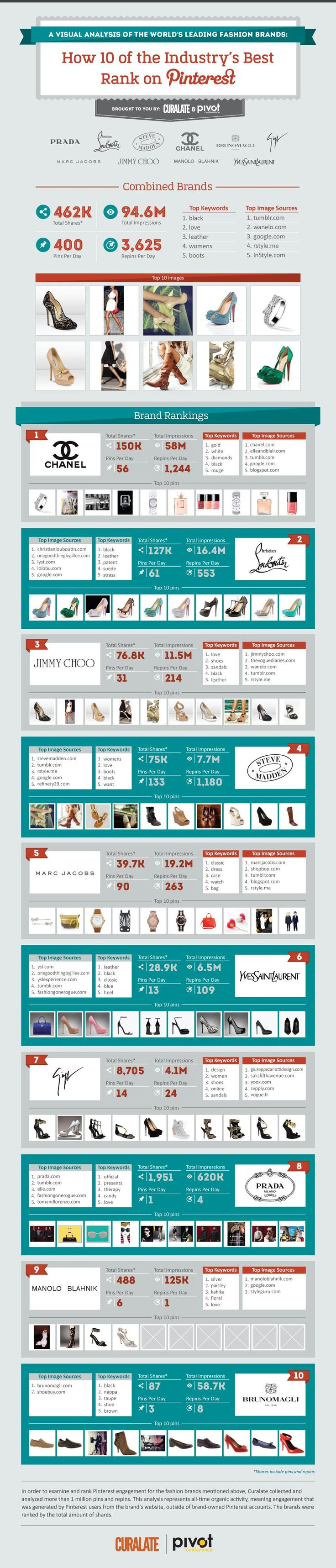 Chanel, Christian Louboutin Top List of Most Popular Fashion Brands on Pinterest