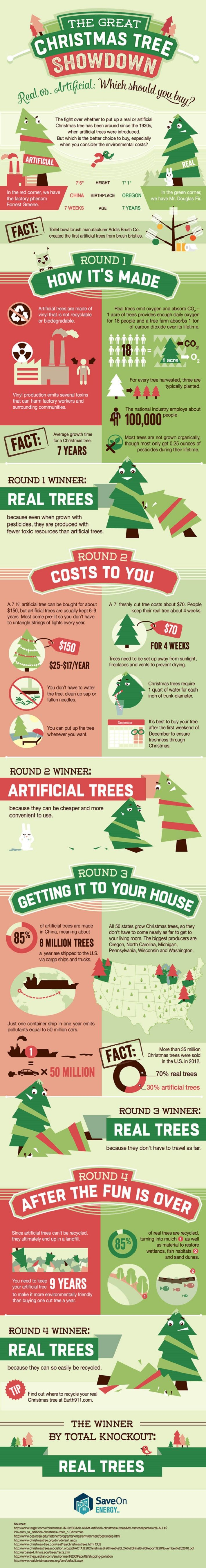 31 best Christmas Infographics Infographic Awesomeness images on