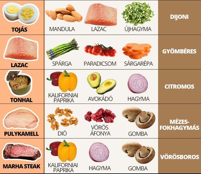 Én imádom a salátákat, gyakorlatilag minden változatban. Most mutatunk nektek egy szuper grafikát a tökéletes párosításokról! Nem kell, hogy a salátánk unalmas legyen!