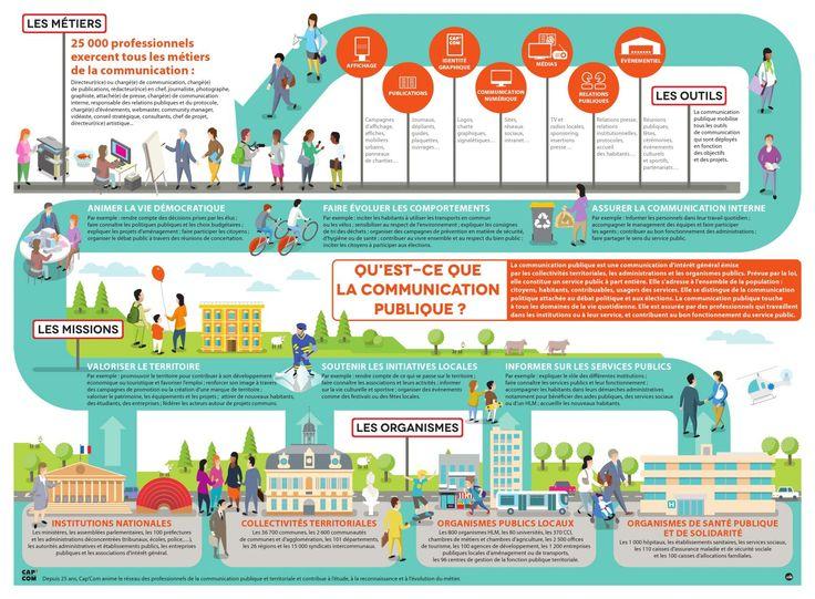 #Infographie de la #communication publique | #CapCom