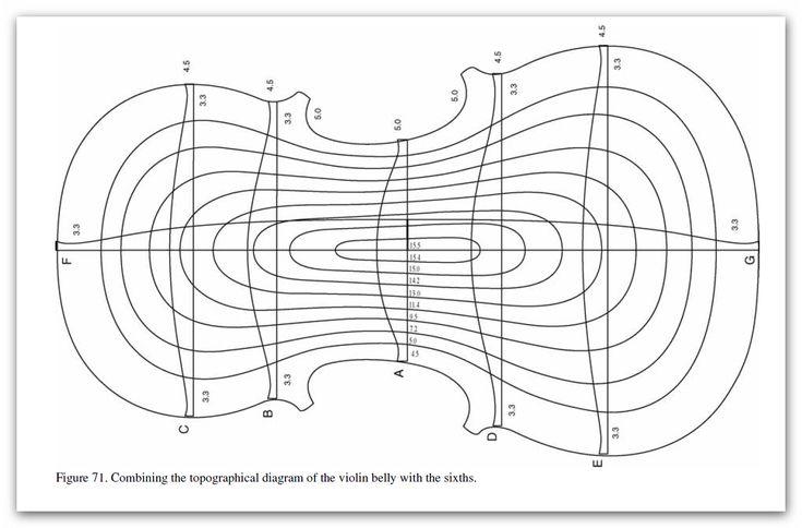 free strad arching diagram