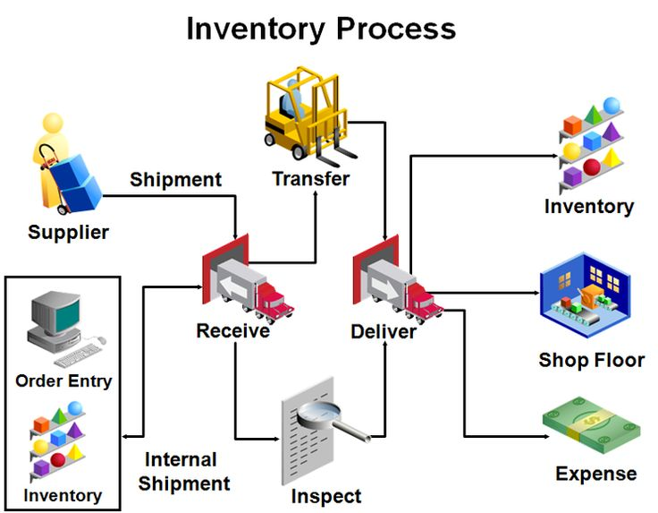 8 best Inventory images on Pinterest Management, Pole barns and - procedure flow chart template