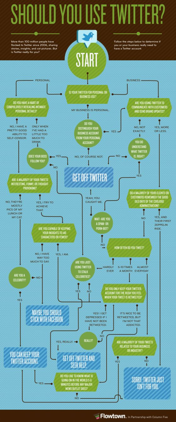 Should You Use Twitter?Twitter Flowchart, Social Media, Media Marketing, Twitter Infographic, Media Infographic, Socialmedia, Infographics, Info Graphics, Business