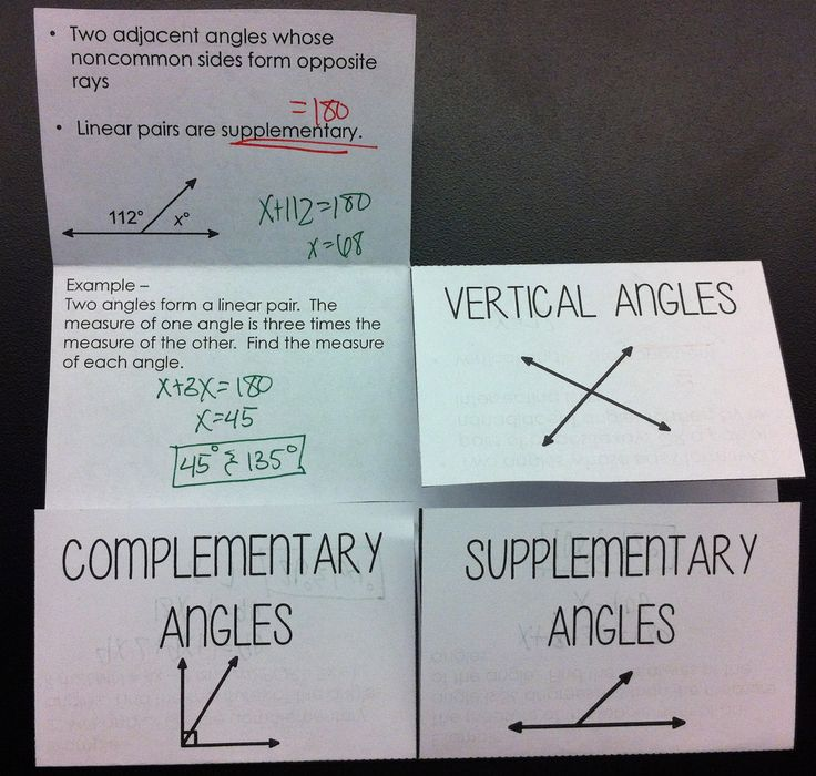 linear relationship foldable