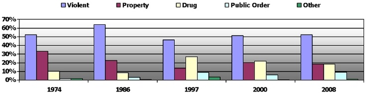 Should felons be allowed to vote?: Incarcerated Felon Population in the US by Type of Crime Committed, 1974-2008