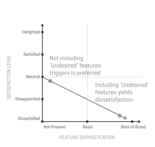Kano's Five Emotional Response Types - Undesired features | UX Magazine