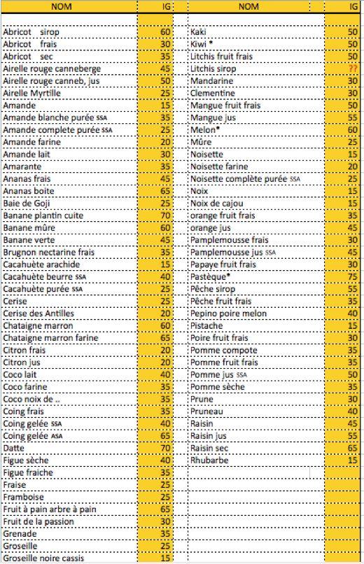 Maigrir avec la méthode Montignac phase 1.: Le tableau des Index Glycémiques par ordre alphabétique