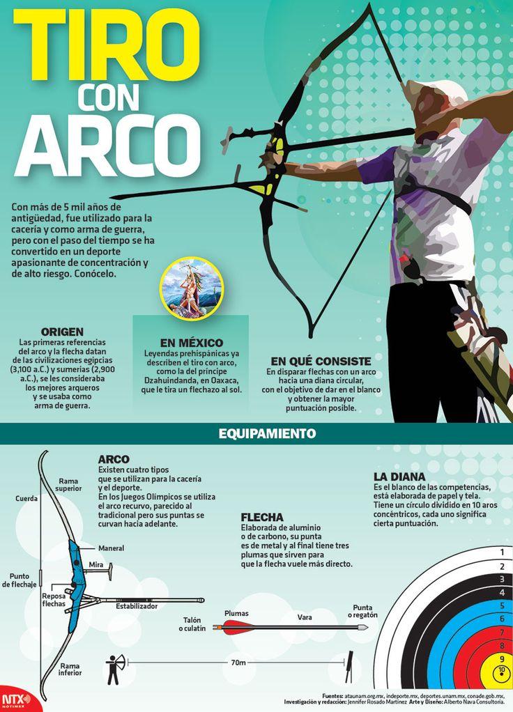 En la siguiente #Infographic te damos detalles sobre el deporte de tiro con arco, el cual requiere de mucha concentración.