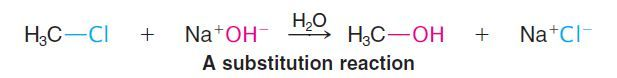 Four Major Types of Organic Reactions