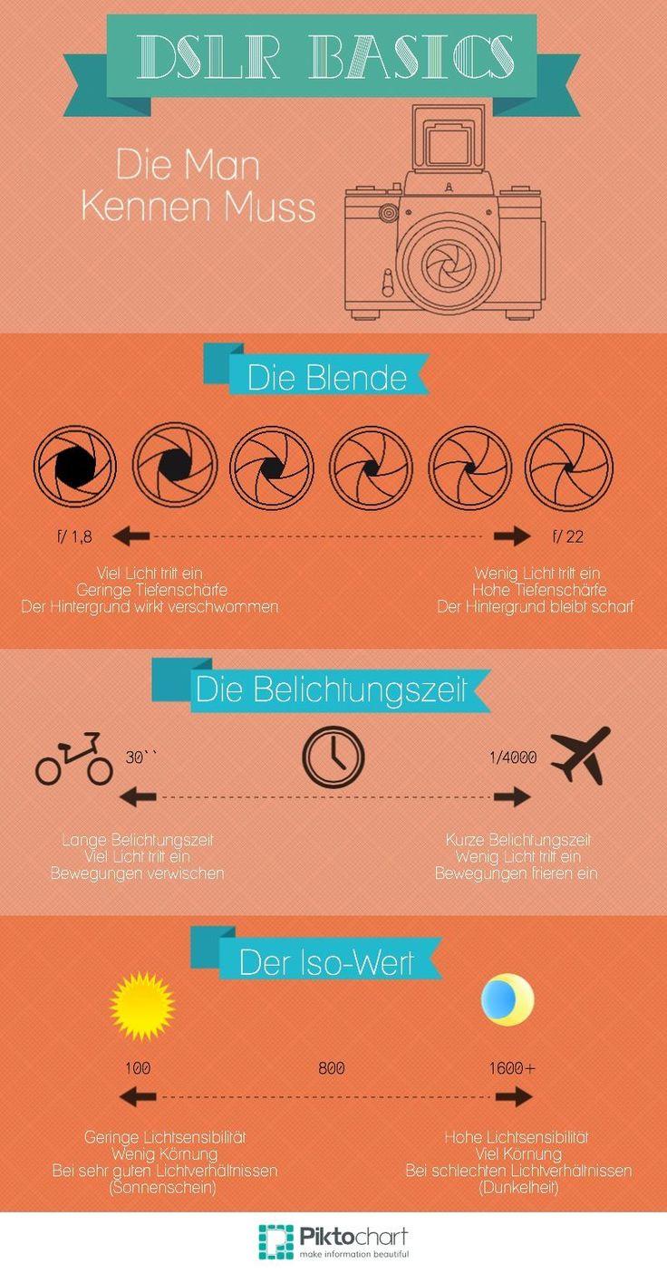 Automatik aus! 5 Basics, die du über deine DSLR wissen solltest | Juligold